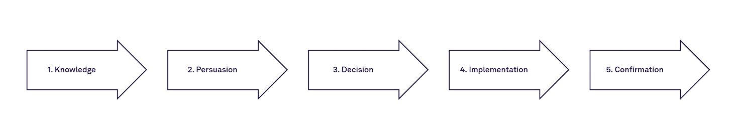 The innovation-decision process for individuals according to Rogers.
